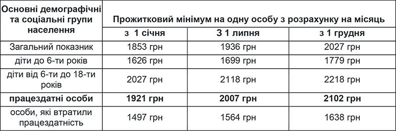 Основні демографічні та соціальні групи населення