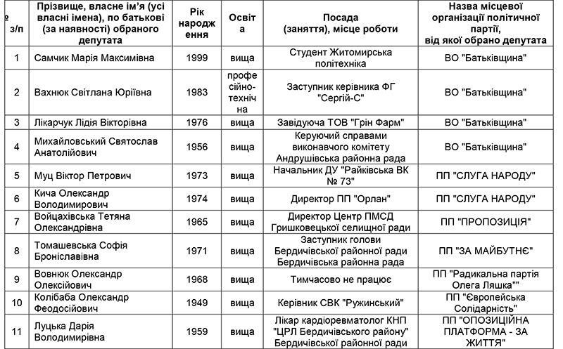 Повний список депутатів Бердичівської районної ради
