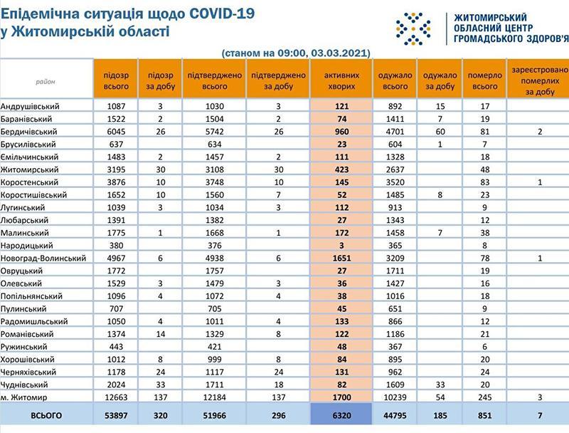 covid03032021